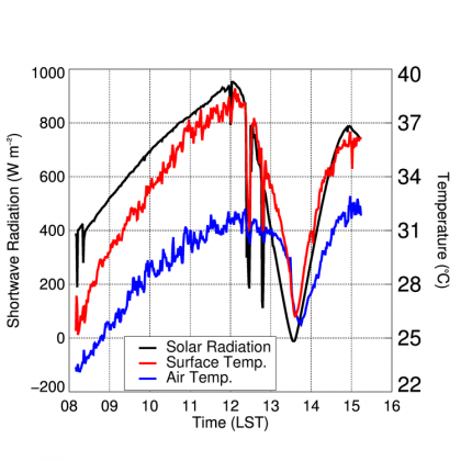 Graph depicting time, temperature, and shortwave radiation