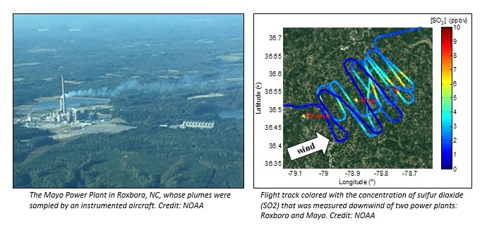 "Left: Aerial view of a power plant captioned ""The Mayo Power Plant in Roxboro, NC, whose plumes were sampled by an instrumented aircraft. Right: Graphic showing degrees of latitude and longitude, and SO2 readings. Captioned: Flight track colored with the concentration of sulfur dioxide (SO2) that was measured downwind of two power plants: Roxboro and Maya. Both images Credit: NOAA."