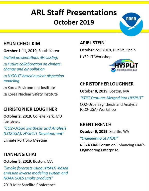 List ARL staff presentations in October 2019. Includes names, dates, locations, presentation and event titles.