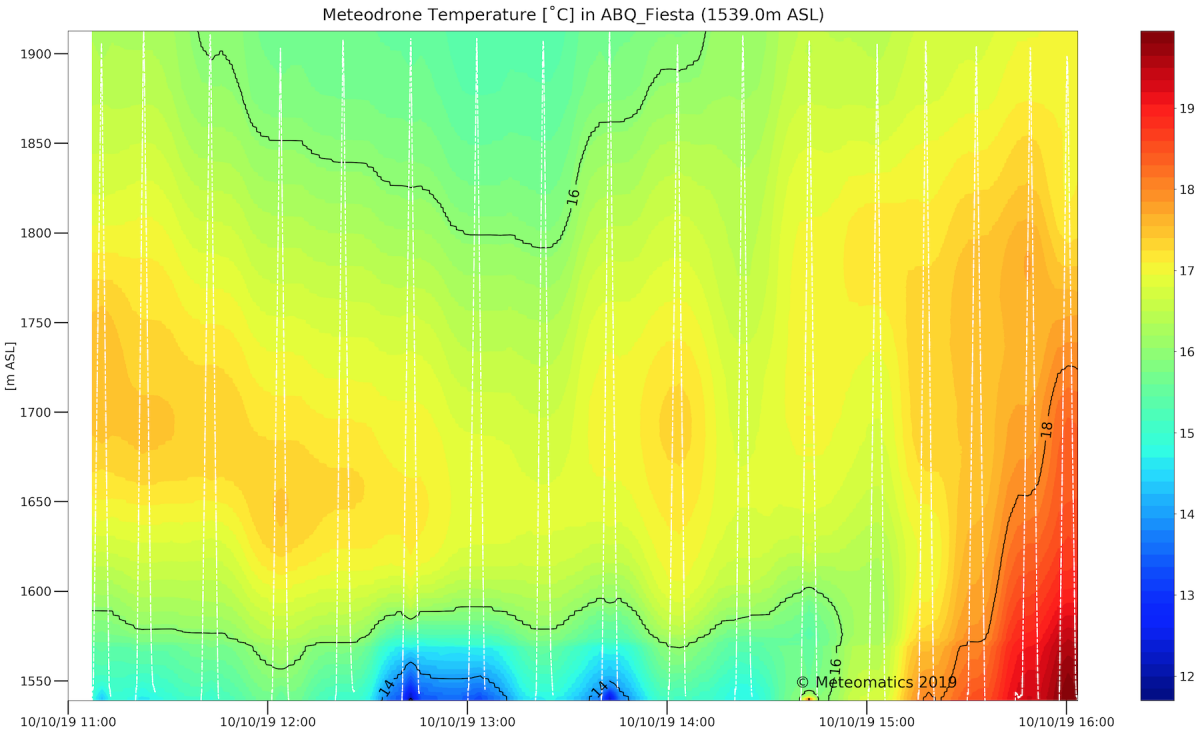 Colored graph showing Meteodrone temperature in degrees C on 10/10/19 at hourly intervals between 11:00 and 16:00.