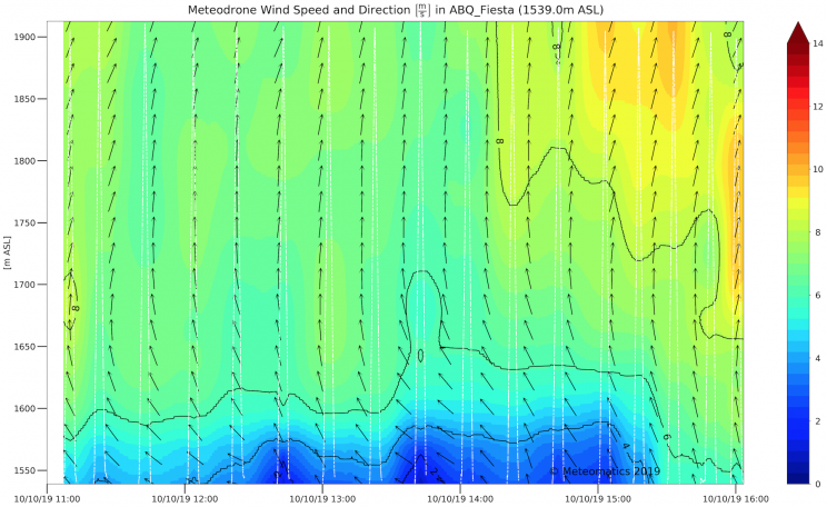 Colored graph showing Meteodrone wind speed and direction on 10/10/19 at hourly intervals between 11:00 and 16:00.