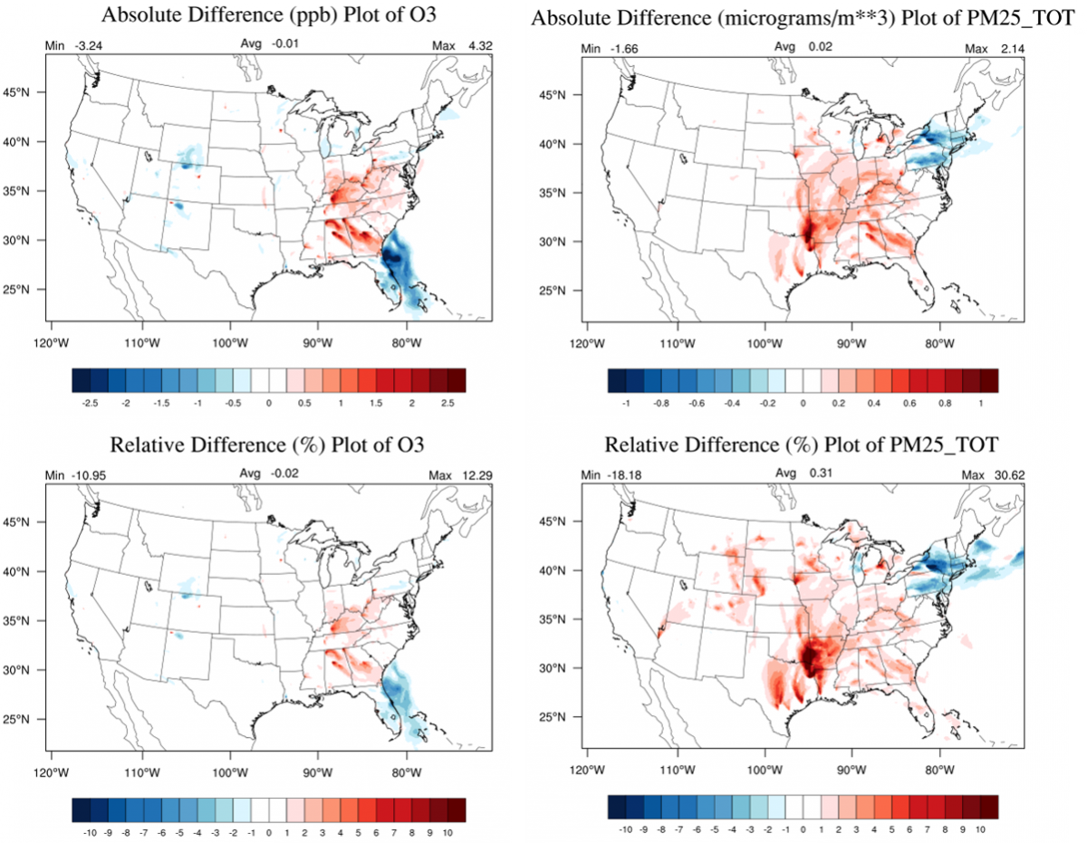 Four color-coded U.S. maps. Top two are absolute difference plots & bottom two are relative difference plots. In each case, O3 is left & PM2.5 is right.
