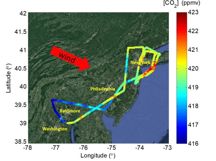 Outline of the east coast zoomed in on, and showing the names of, Washington, Baltimore, Philadelphia, and New York. Red arrow indicates wind direction from the northwest. Flight path is shown via a multi-colored line comprised of dots. Each dot indicates a CO2 measurement in ppmv.