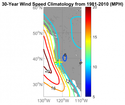 Map outline of CA, shaded in gray, from 30 degrees N to 60 degrees N (y-axis) and 130 degrees W to 110 degrees W (x-axis). Color bar, vertical at right, represents the average wind speed in five mile per hour (MPH) increments, ranging from 5 to 20. Corresponding colors increase from dark blue (5 MPH) to dark red (20 MPH), with green, yellow and orange in between. Color contours on the map represent average wind speeds in increments of two MPH and actual wind speeds are indicated by their respective numbers (8, 12, 16 and 20) inside the color contours. Colored plus signs indicate the locations of four airports used in the analysis: Napa, St. Helena (Sonoma County), San Francisco International and Sacramento Executive.