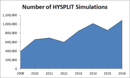HYSPLIT Simulations Statistics